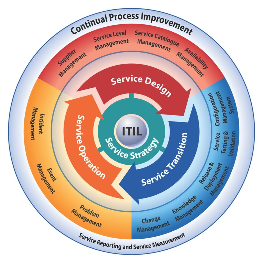 What is itil milldesk itilv321 pooptronica Images
